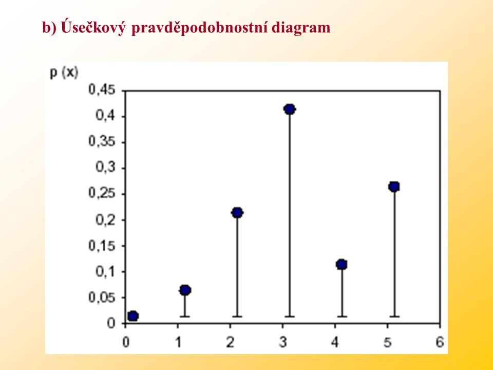 b) Úsečkový pravděpodobnostní diagram