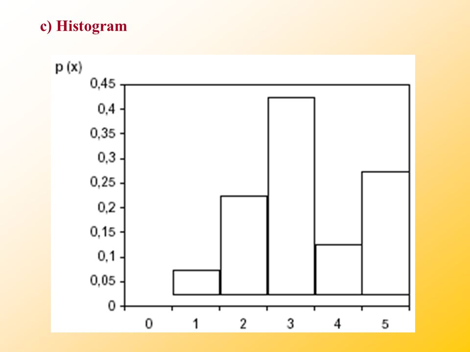 c) Histogram