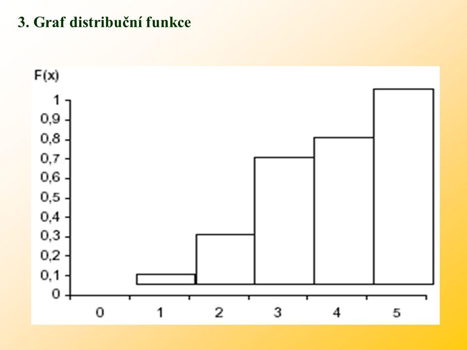 3. Graf distribuční funkce