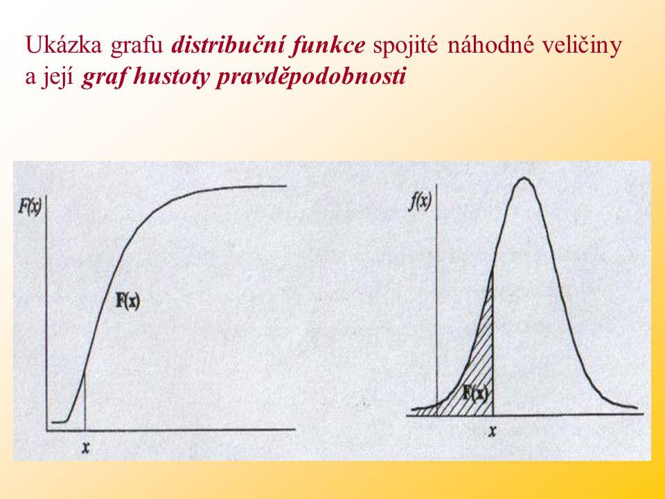 Ukázka grafu distribuční funkce spojité náhodné veličiny a její graf hustoty pravděpodobnosti