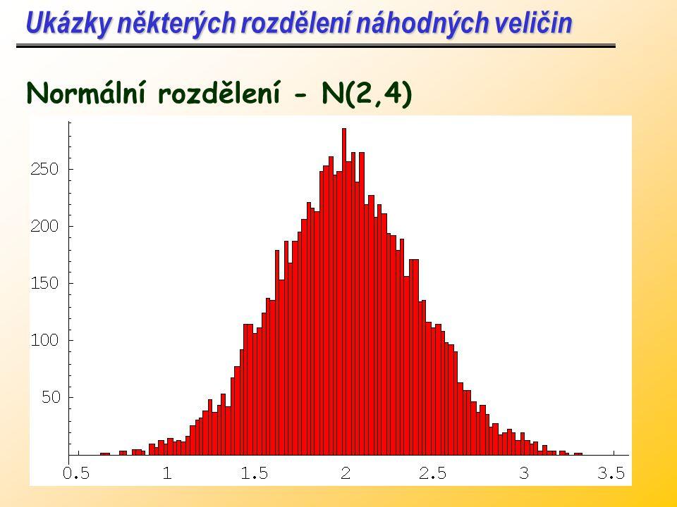 Ukázky některých rozdělení náhodných veličin