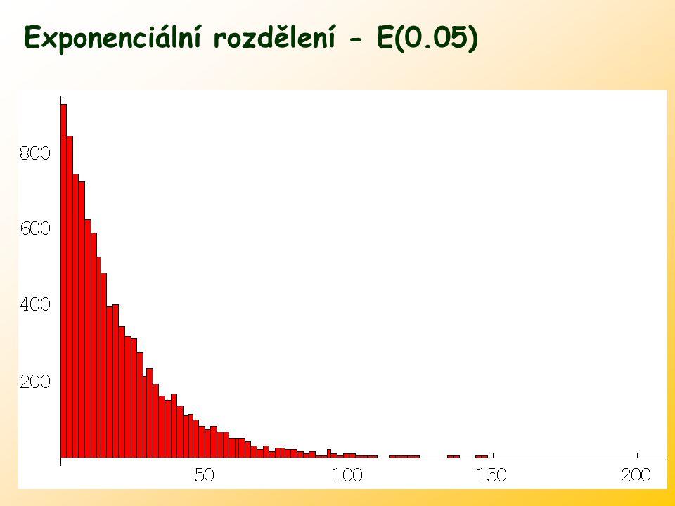 Exponenciální rozdělení - E(0.05)