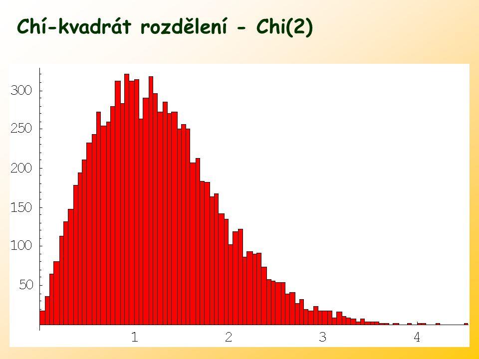 Chí-kvadrát rozdělení - Chi(2)