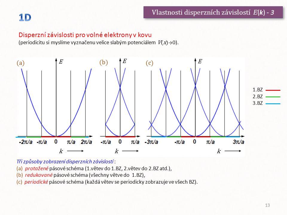 Vlastnosti disperzních závislostí E(k) - 3