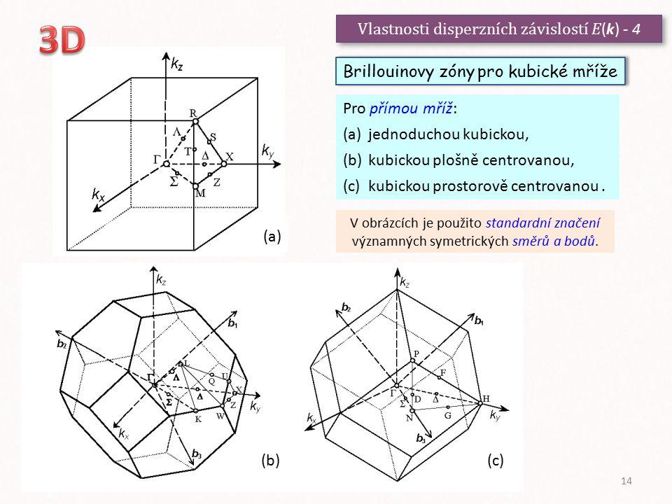 3D Vlastnosti disperzních závislostí E(k) - 4 (a)