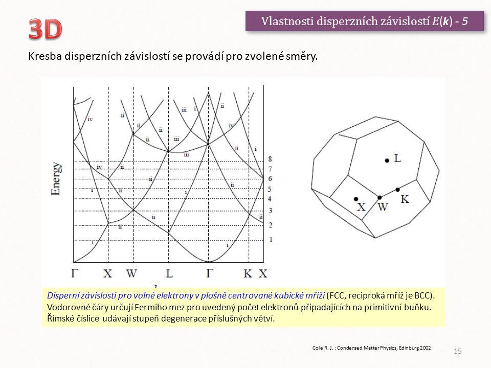 3D Vlastnosti disperzních závislostí E(k) - 5