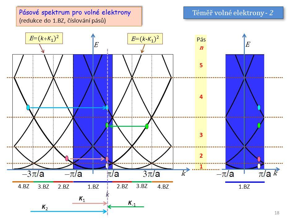 Téměř volné elektrony - 2