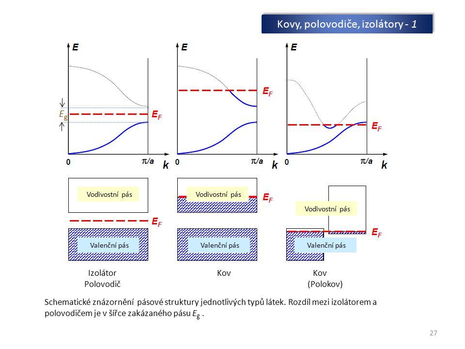 Kovy, polovodiče, izolátory - 1