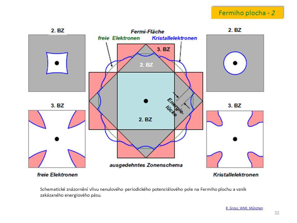 Fermiho plocha - 2 Schematické znázornění vlivu nenulového periodického potenciálového pole na Fermiho plochu a vznik zakázaného energiového pásu.