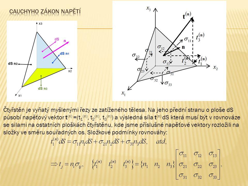 Cauchyho zákon napětí