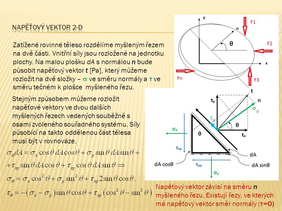 Napěťový vektor 2-d