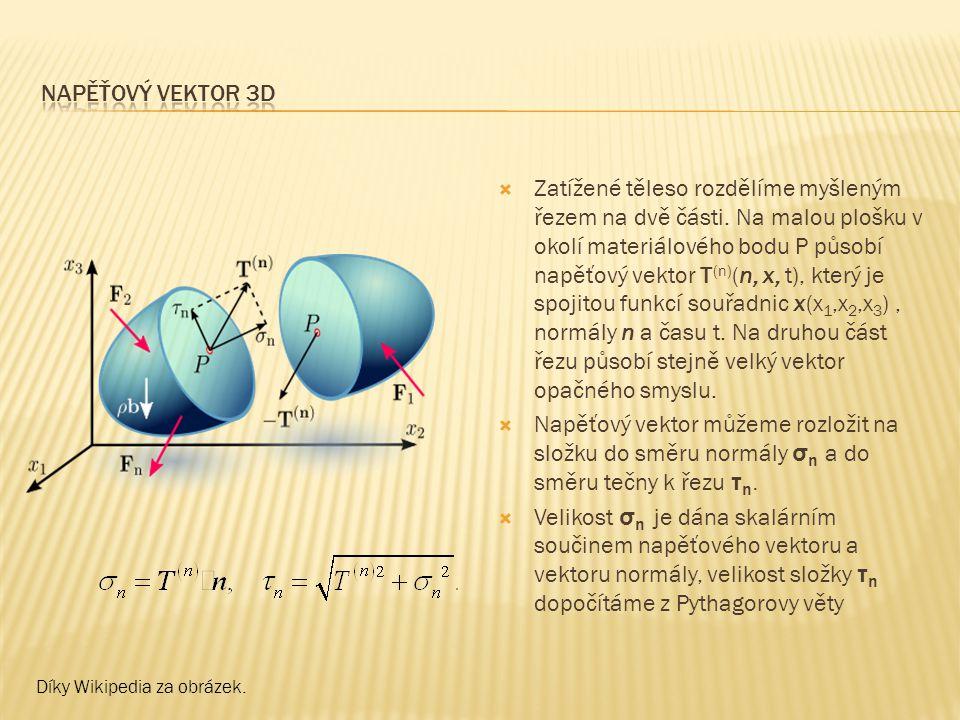 Napěťový vektor 3d