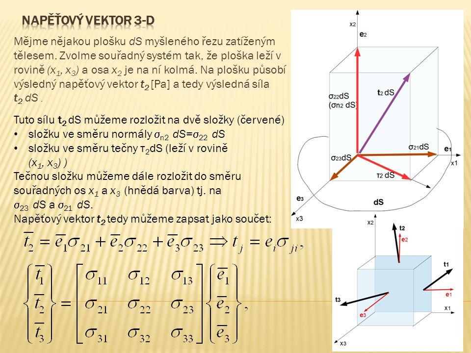 Napěťový vektor 3-d