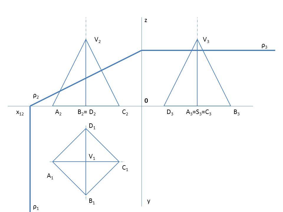z V2 V3 ρ3 ρ2 x12 A2 B2= D2 C2 D3 A3=S3=C3 B3 D1 V1 C1 A1 B1 y ρ1
