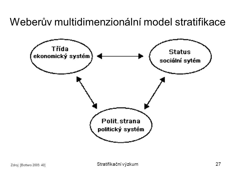 Weberův multidimenzionální model stratifikace
