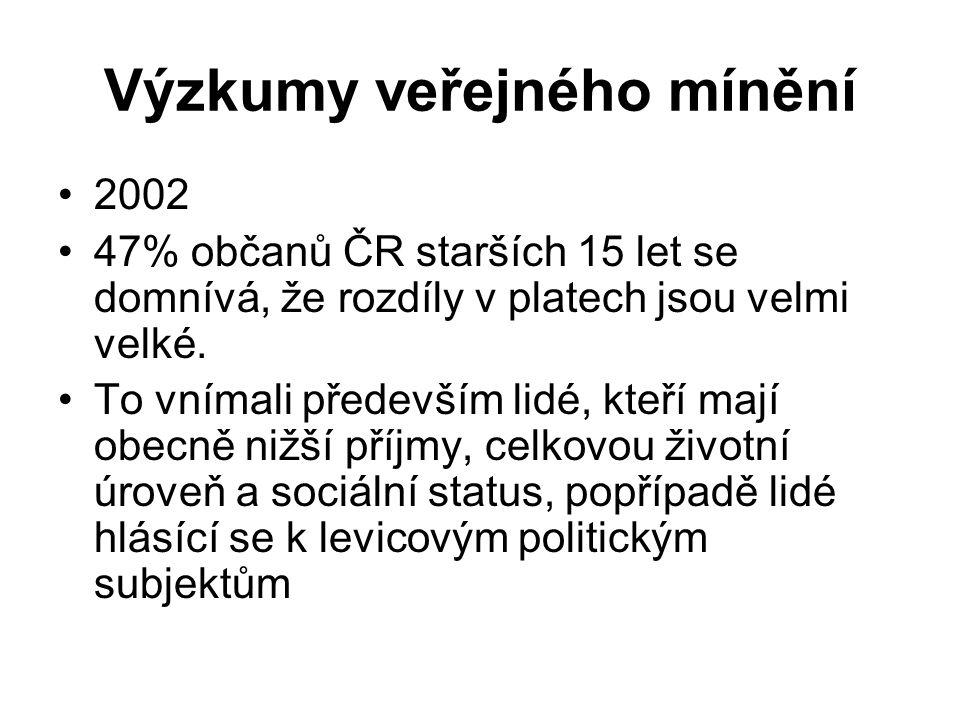 Výzkumy veřejného mínění