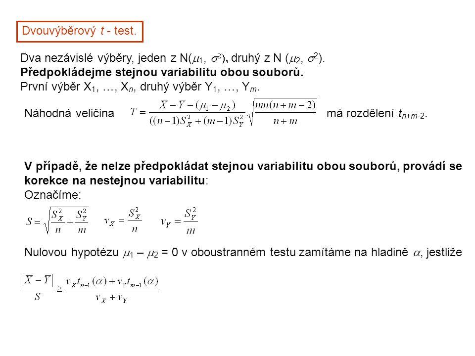 Dvouvýběrový t - test. Dva nezávislé výběry, jeden z N(m1, s2), druhý z N (m2, s2). Předpokládejme stejnou variabilitu obou souborů.