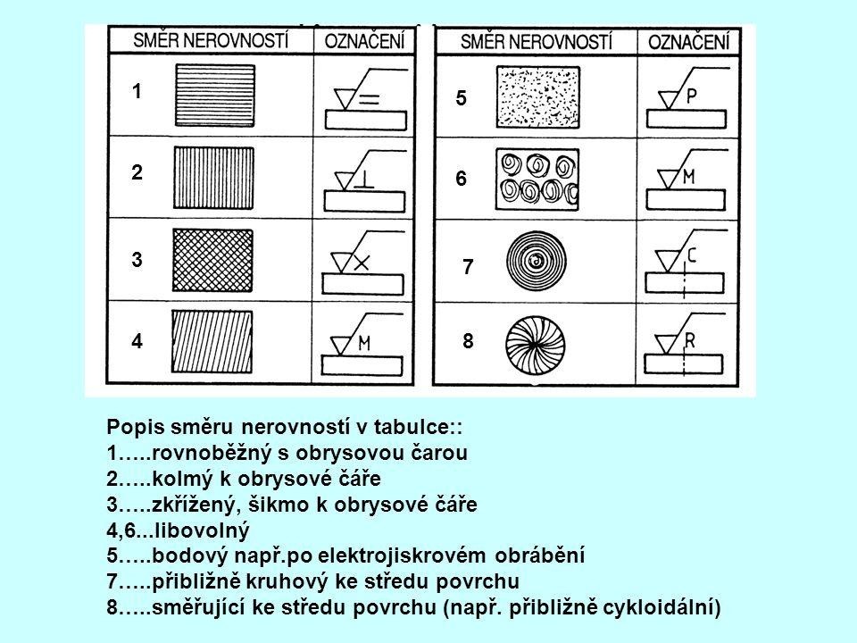 1 5. 2. 6. 3. 7. 4. 8. Popis směru nerovností v tabulce:: 1…..rovnoběžný s obrysovou čarou.