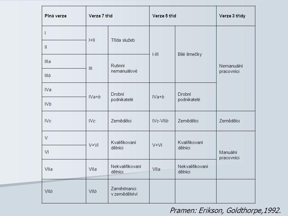 Pramen: Erikson, Goldthorpe,1992.