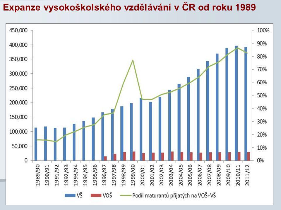 Expanze vysokoškolského vzdělávání v ČR od roku 1989