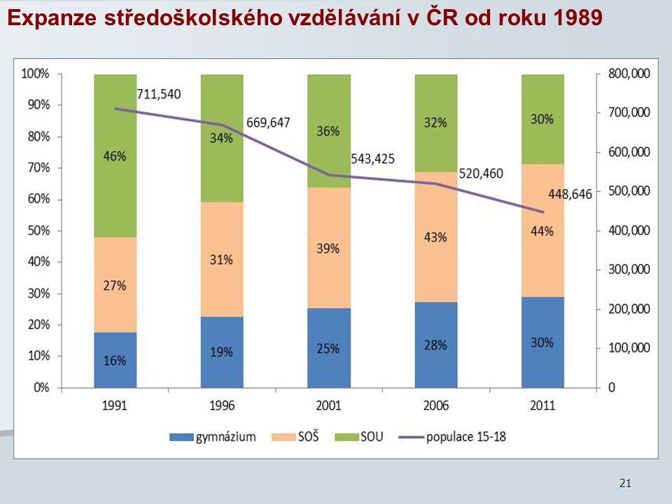 Expanze středoškolského vzdělávání v ČR od roku 1989