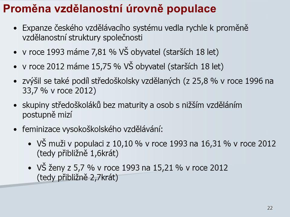 Proměna vzdělanostní úrovně populace