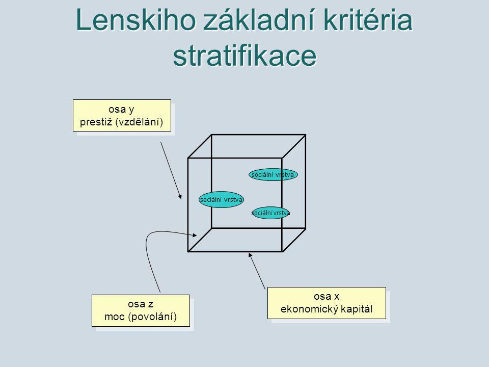 Lenskiho základní kritéria stratifikace