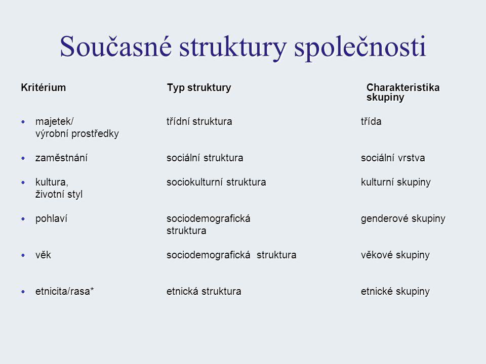 Současné struktury společnosti