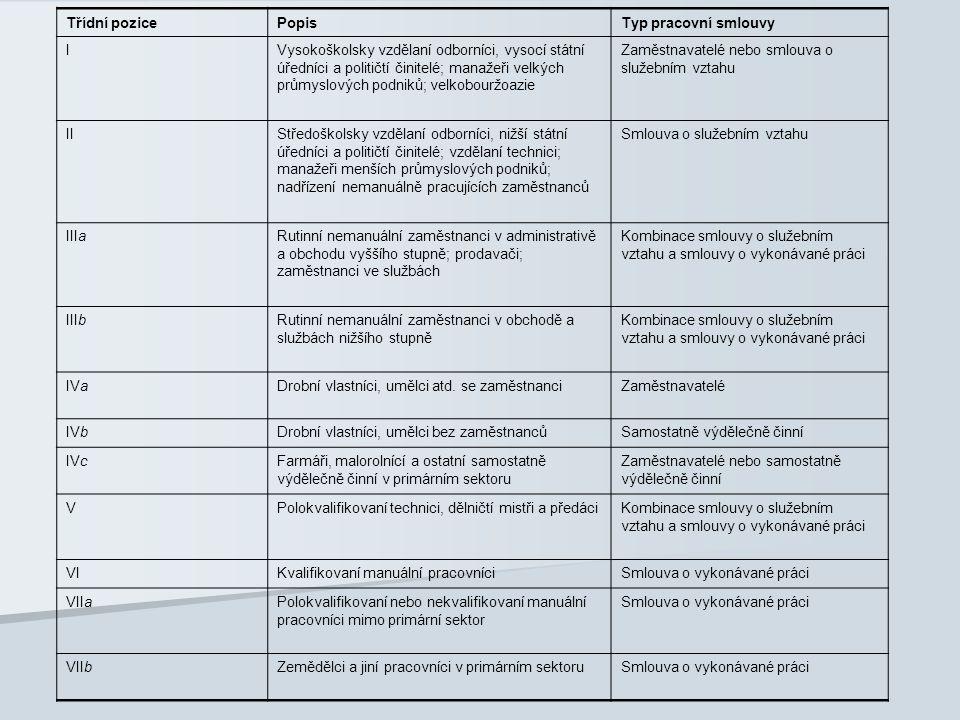 Třídní pozice Popis. Typ pracovní smlouvy. I.