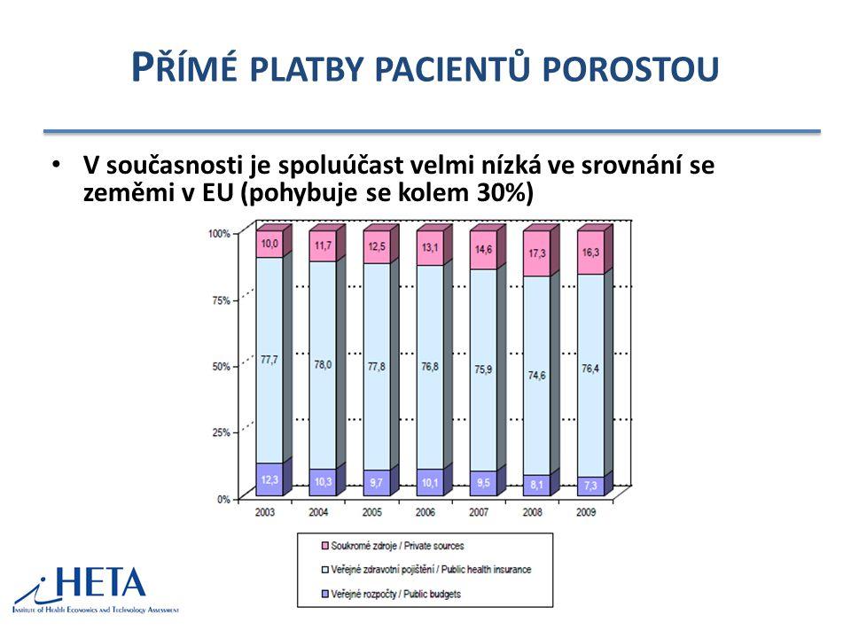 Přímé platby pacientů porostou