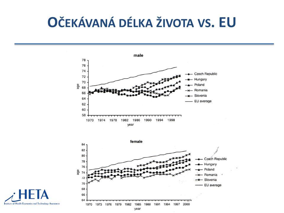 Očekávaná délka života vs. EU