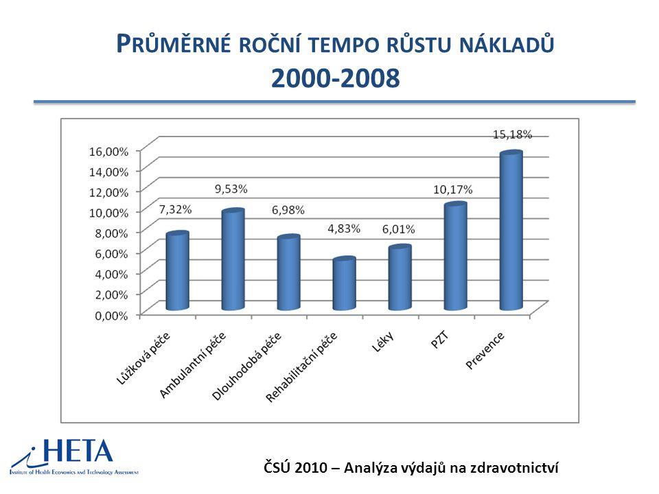 Průměrné roční tempo růstu nákladů 2000-2008