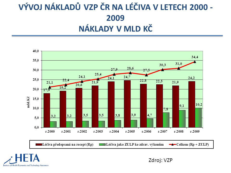 VÝVOJ NÁKLADŮ VZP ČR NA LÉČIVA V LETECH 2000 - 2009 NÁKLADY V MLD KČ