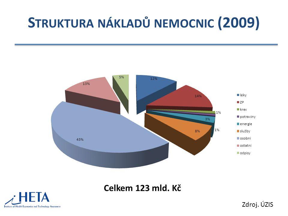 Struktura nákladů nemocnic (2009)