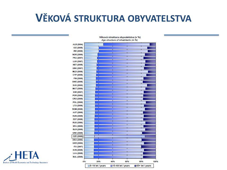 Věková struktura obyvatelstva