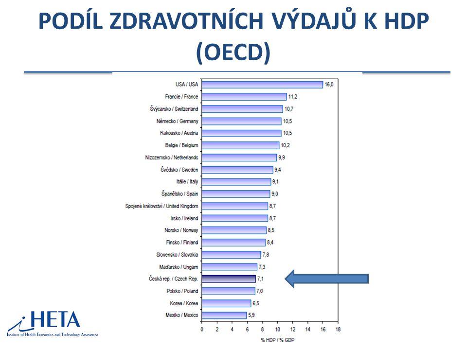 PODÍL ZDRAVOTNÍCH VÝDAJŮ K HDP (OECD)