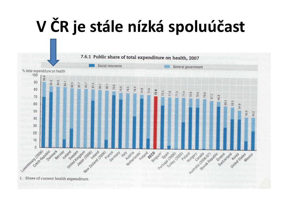 V ČR je stále nízká spoluúčast