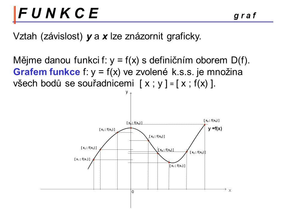 F U N K C E g r a f Vztah (závislost) y a x lze znázornit graficky.