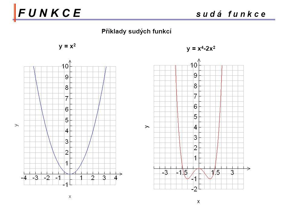 F U N K C E s u d á f u n k c e Příklady sudých funkcí y = x2