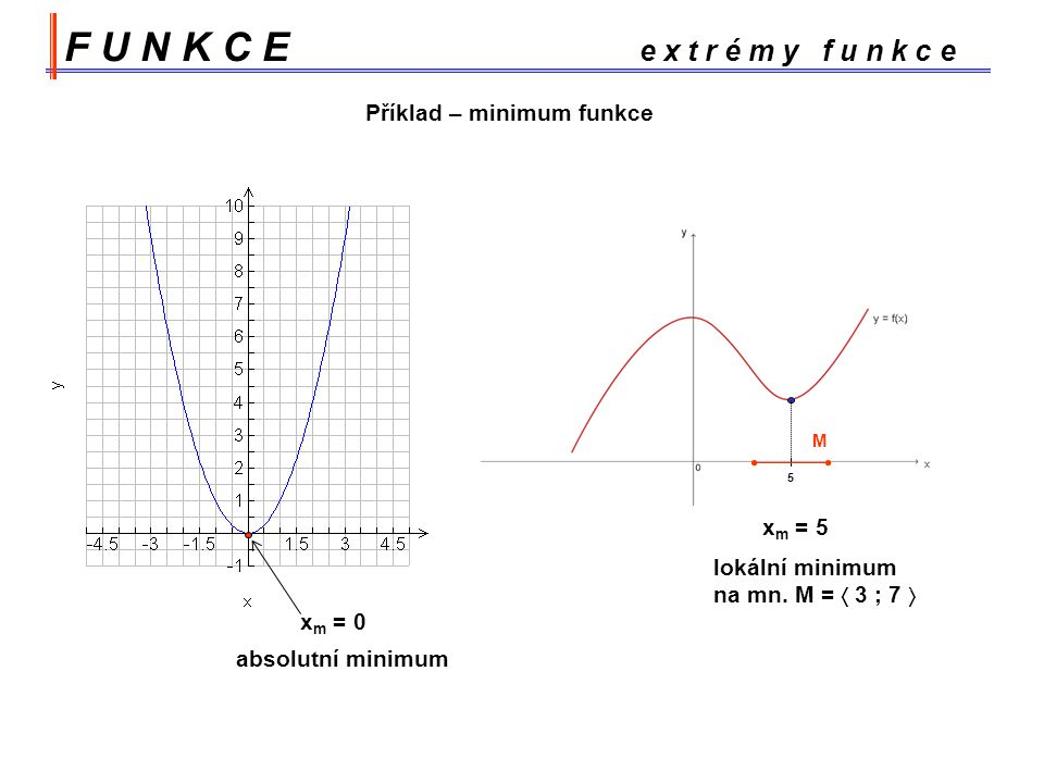 F U N K C E e x t r é m y f u n k c e Příklad – minimum funkce xm = 5