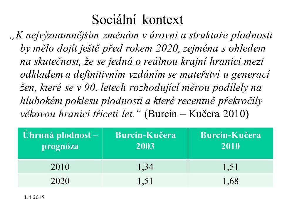 Sociální kontext