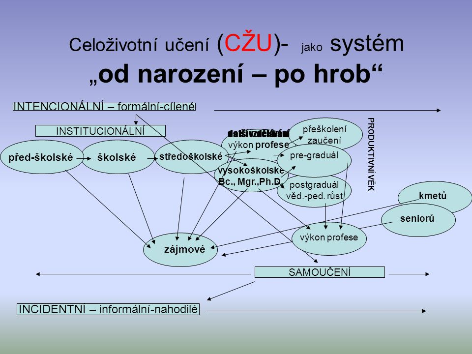 """Celoživotní učení (CŽU)- jako systém """"od narození – po hrob"""