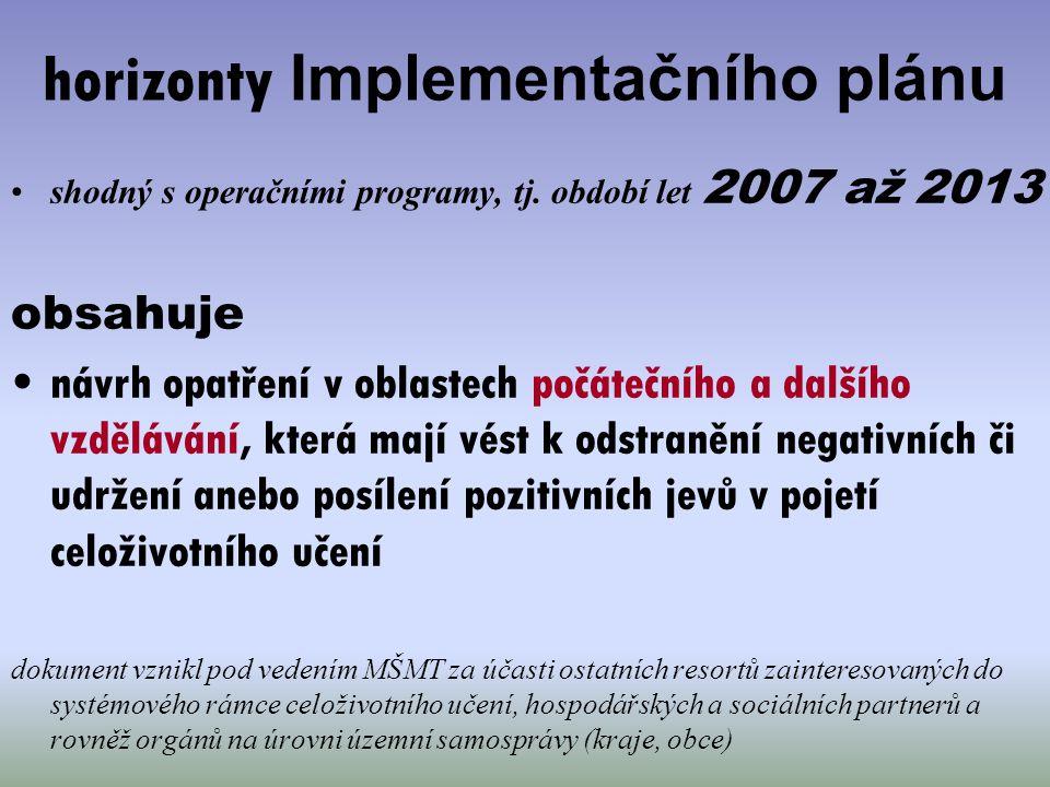 horizonty Implementačního plánu