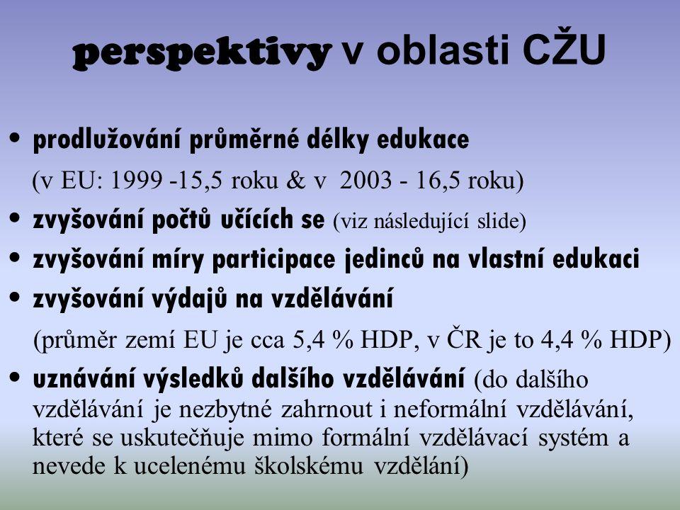 perspektivy v oblasti CŽU