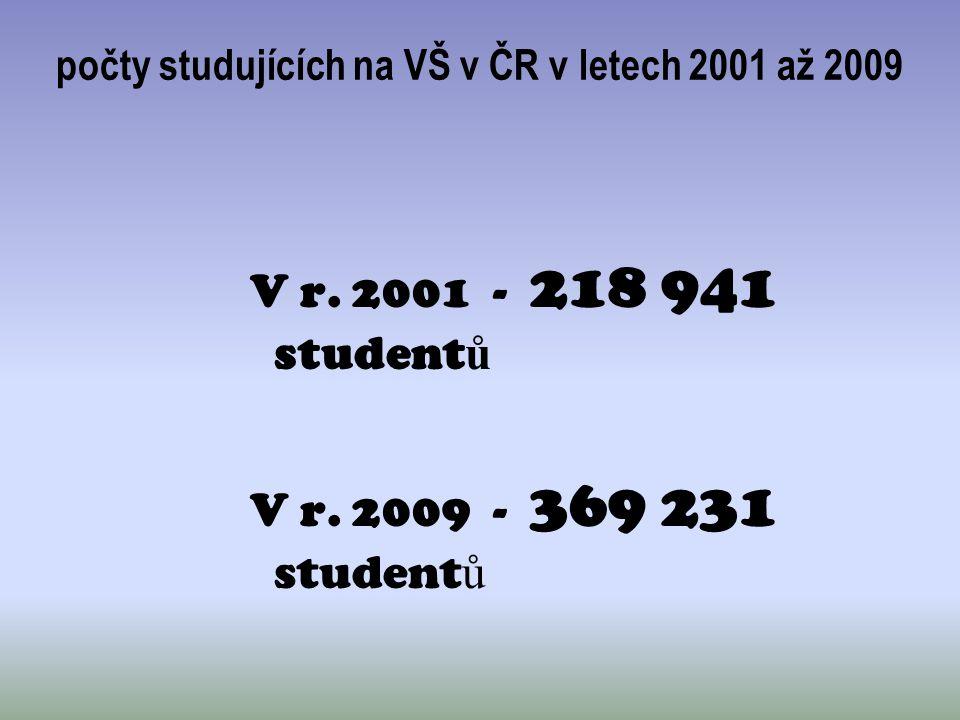 počty studujících na VŠ v ČR v letech 2001 až 2009