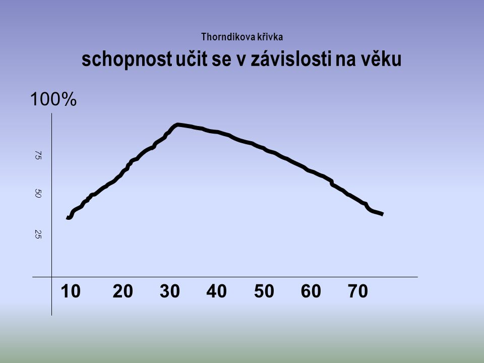 Thorndikova křivka schopnost učit se v závislosti na věku