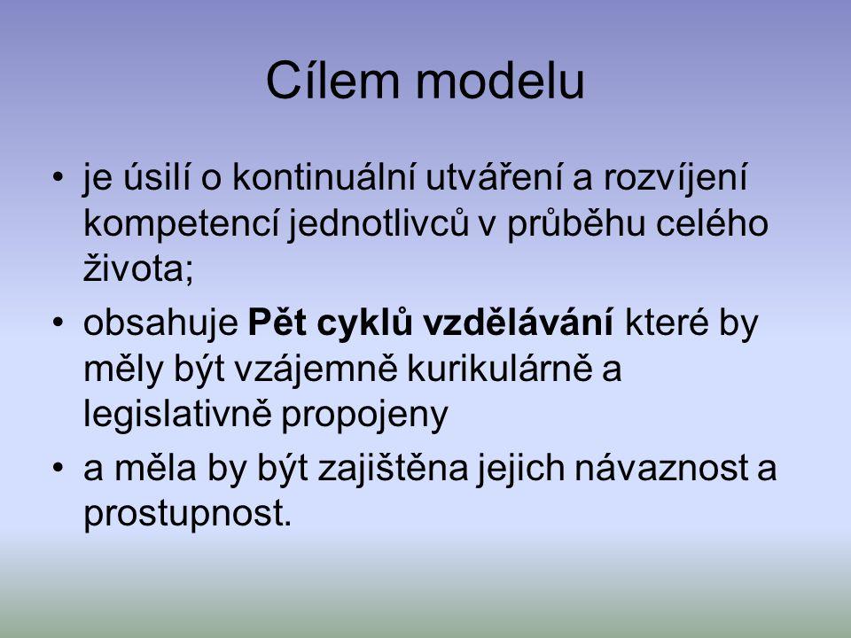 Cílem modelu je úsilí o kontinuální utváření a rozvíjení kompetencí jednotlivců v průběhu celého života;