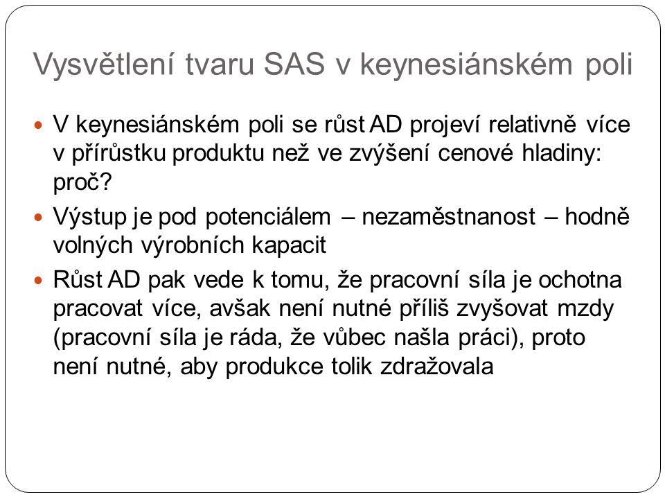 Vysvětlení tvaru SAS v keynesiánském poli