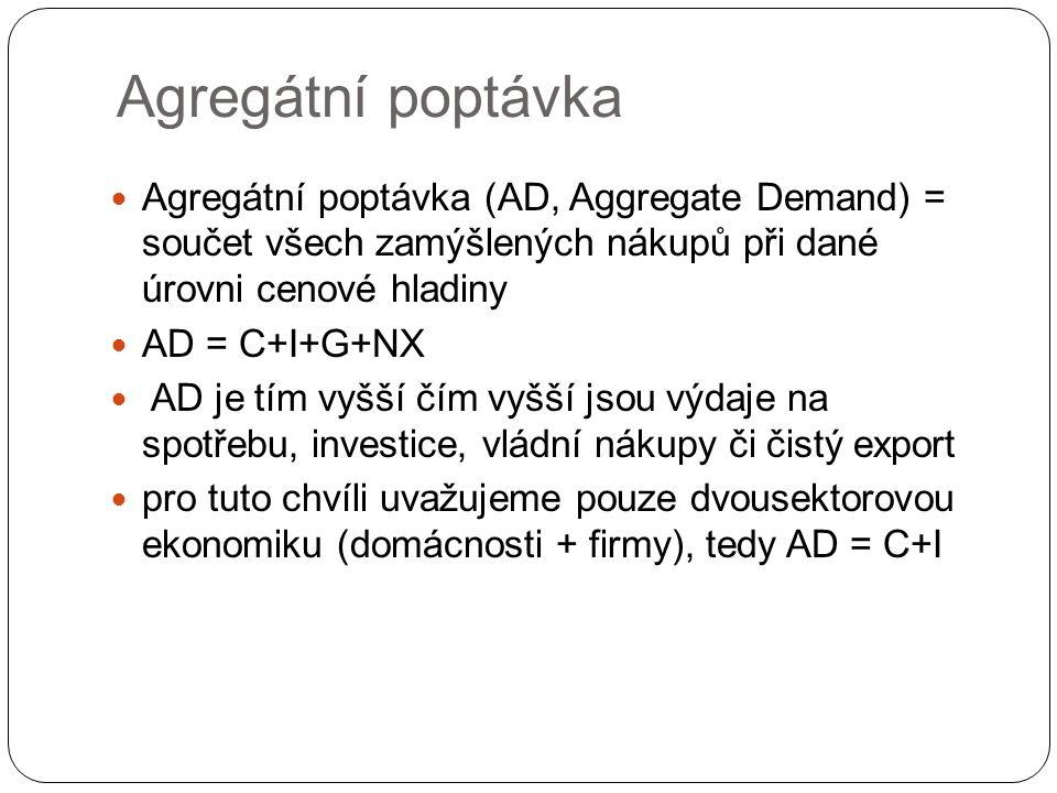 Agregátní poptávka Agregátní poptávka (AD, Aggregate Demand) = součet všech zamýšlených nákupů při dané úrovni cenové hladiny.