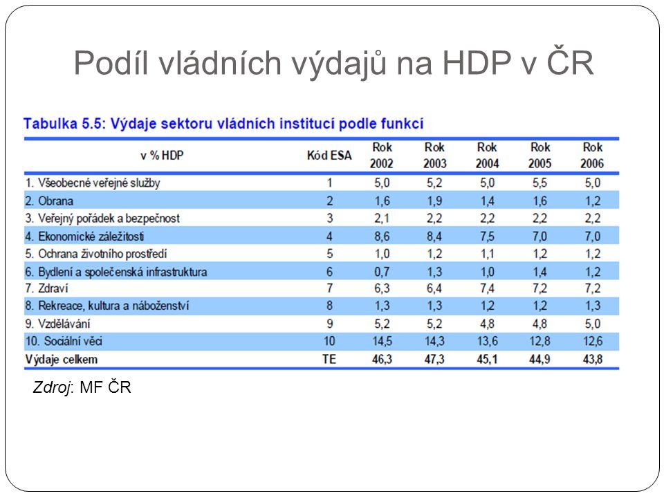 Podíl vládních výdajů na HDP v ČR